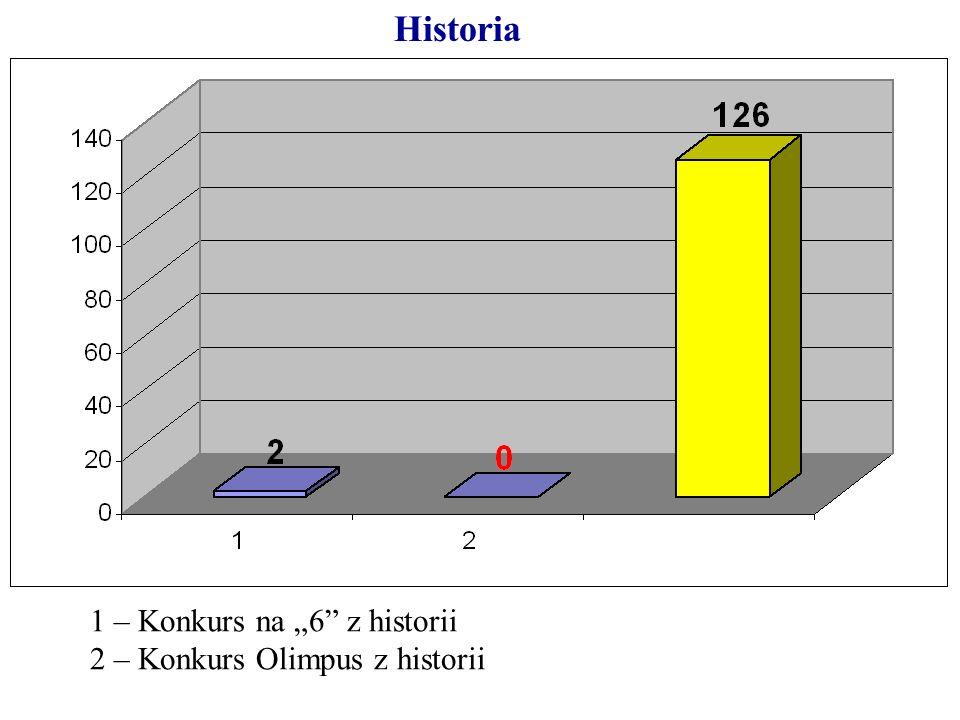Historia 1 – Konkurs na 6 z historii 2 – Konkurs Olimpus z historii