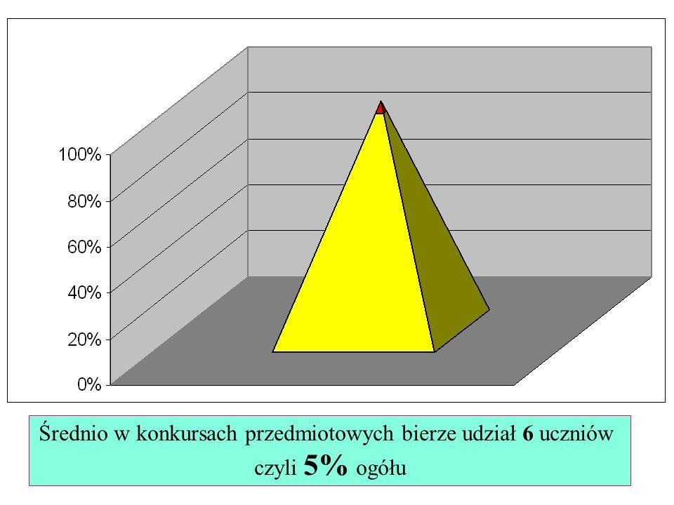 Średnio w konkursach przedmiotowych bierze udział 6 uczniów czyli 5% ogółu