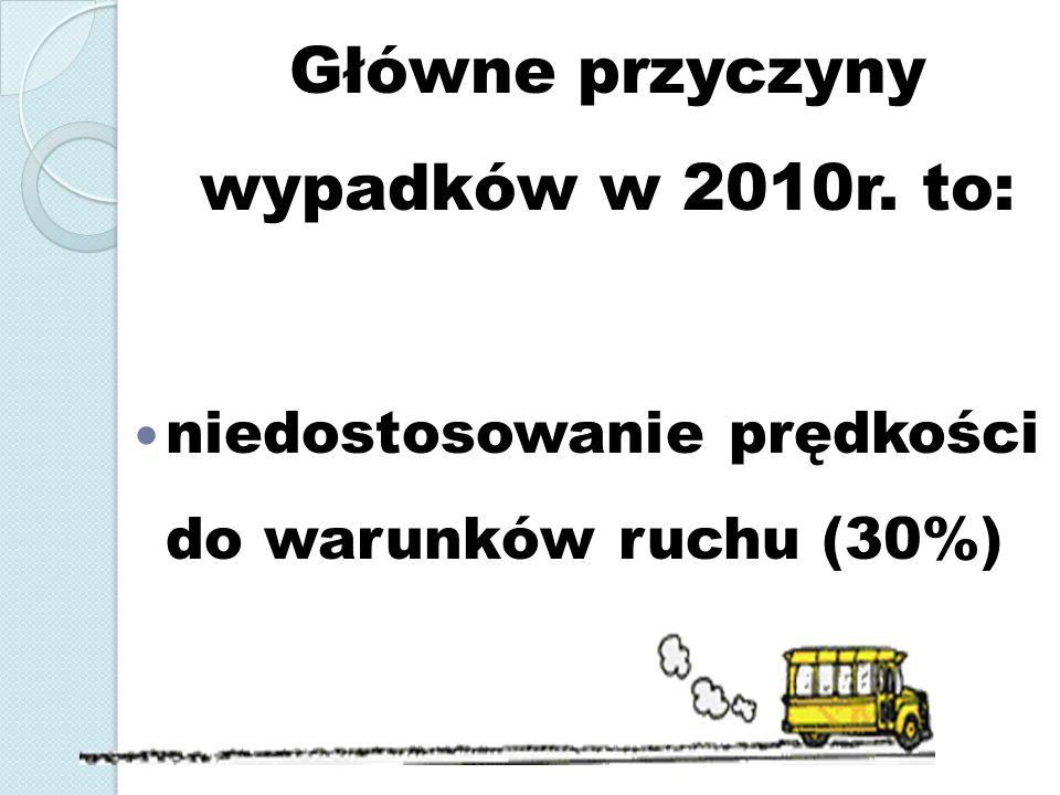 Główne przyczyny wypadków w 2010r. to: niedostosowanie prędkości do warunków ruchu (30%)