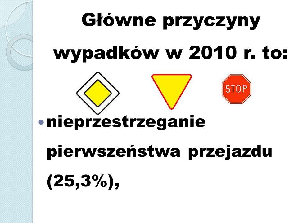 Główne przyczyny wypadków w 2010 r. to: nieprzestrzeganie pierwszeństwa przejazdu (25,3%),