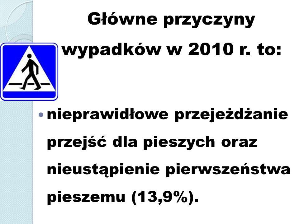 Główne przyczyny wypadków w 2010 r. to: nieprawidłowe przejeżdżanie przejść dla pieszych oraz nieustąpienie pierwszeństwa pieszemu (13,9%).