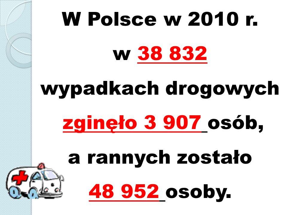 W Polsce w 2010 r. w 38 832 wypadkach drogowych zginęło 3 907 osób, a rannych zostało 48 952 osoby.