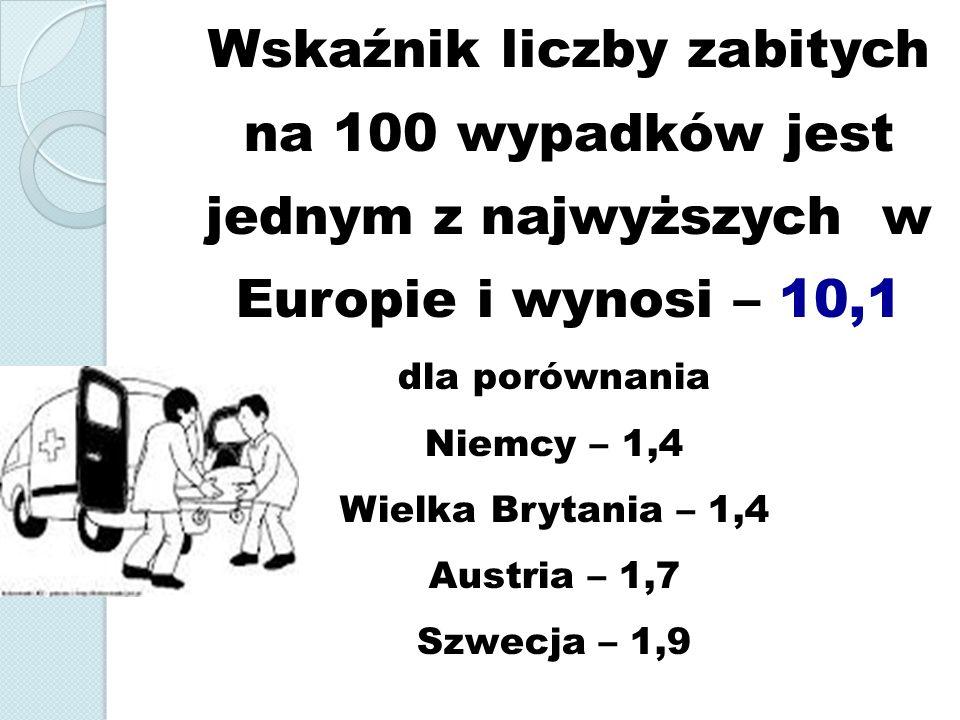 Wskaźnik liczby zabitych na 100 wypadków jest jednym z najwyższych w Europie i wynosi – 10,1 dla porównania Niemcy – 1,4 Wielka Brytania – 1,4 Austria