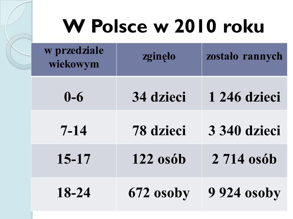 W Polsce w 2010 roku w przedziale wiekowym zginęłozostało rannych 0-634 dzieci1 246 dzieci 7-1478 dzieci3 340 dzieci 15-17122 osób2 714 osób 18-24672