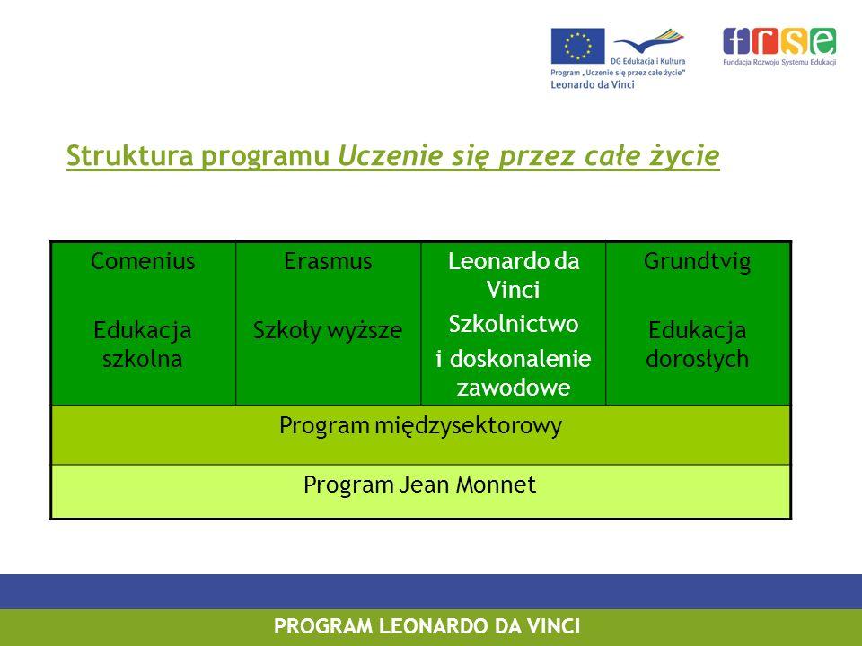 PROGRAM LEONARDO DA VINCI Struktura programu Uczenie się przez całe życie Comenius Edukacja szkolna Erasmus Szkoły wyższe Leonardo da Vinci Szkolnictwo i doskonalenie zawodowe Grundtvig Edukacja dorosłych Program międzysektorowy Program Jean Monnet