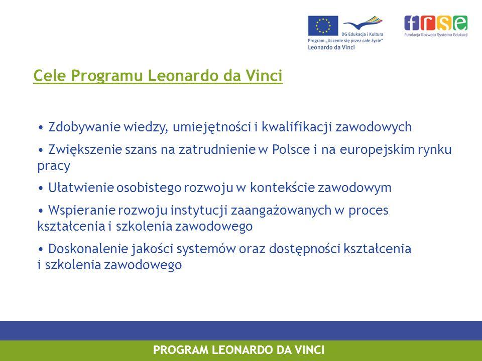 Cele Programu Leonardo da Vinci Zdobywanie wiedzy, umiejętności i kwalifikacji zawodowych Zwiększenie szans na zatrudnienie w Polsce i na europejskim rynku pracy Ułatwienie osobistego rozwoju w kontekście zawodowym Wspieranie rozwoju instytucji zaangażowanych w proces kształcenia i szkolenia zawodowego Doskonalenie jakości systemów oraz dostępności kształcenia i szkolenia zawodowego PROGRAM LEONARDO DA VINCI