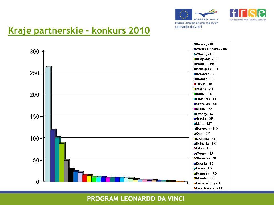 Kraje partnerskie – konkurs 2010 PROGRAM LEONARDO DA VINCI