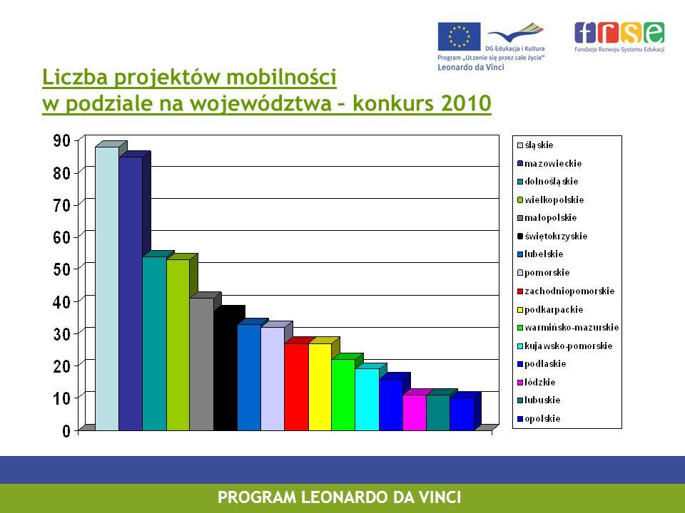 Liczba projektów mobilności w podziale na województwa – konkurs 2010 PROGRAM LEONARDO DA VINCI