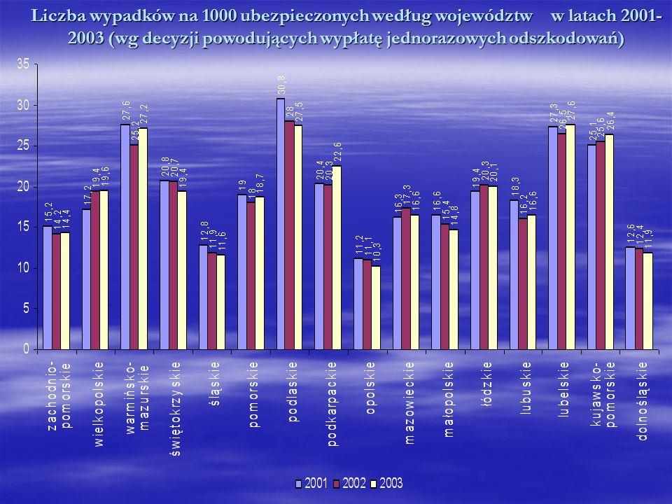Liczba wypadków na 1000 ubezpieczonych według województw w latach 2001- 2003 (wg decyzji powodujących wypłatę jednorazowych odszkodowań)