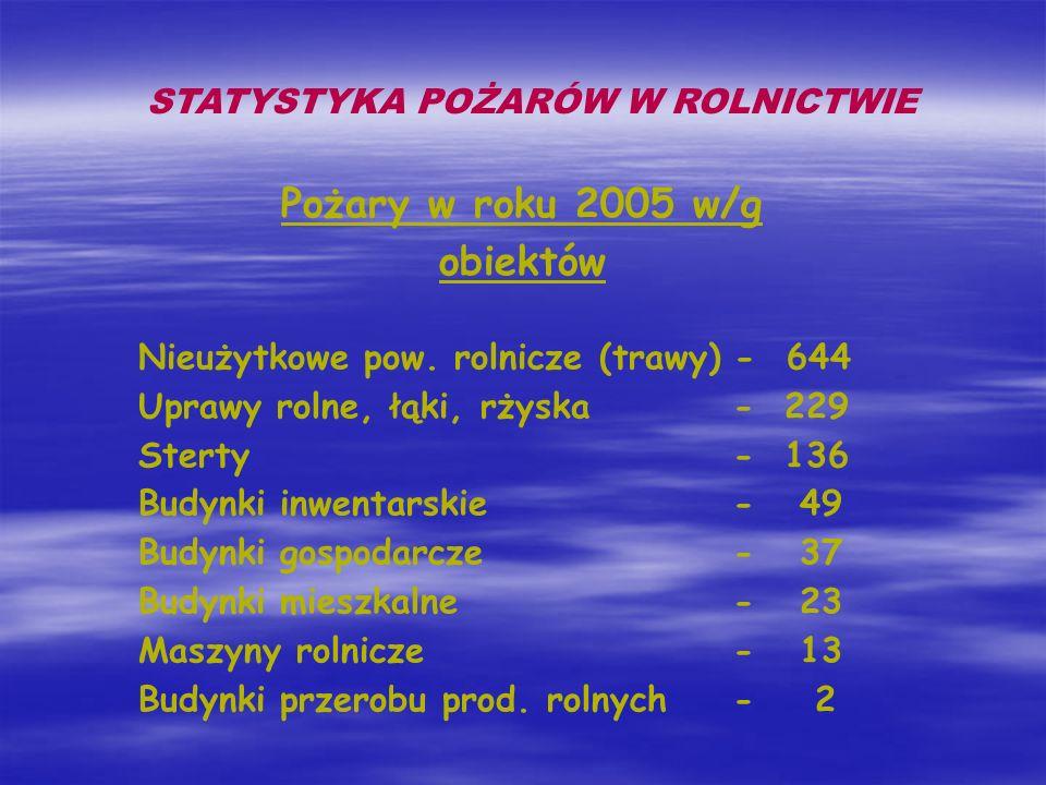 Pożary w roku 2005 w/g obiektów Nieużytkowe pow. rolnicze (trawy) - 644 Uprawy rolne, łąki, rżyska - 229 Sterty - 136 Budynki inwentarskie - 49 Budynk