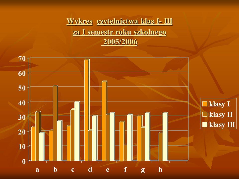 Wykres czytelnictwa klas I- III za I semestr roku szkolnego 2005/2006