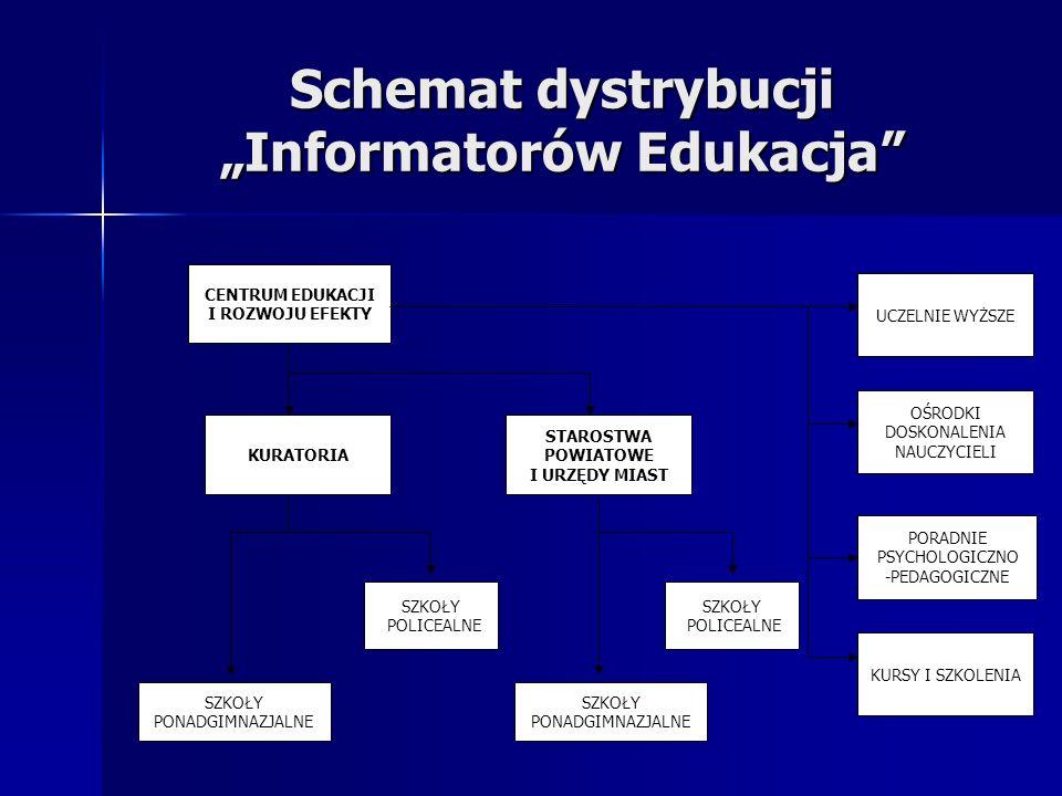 Schemat dystrybucji Informatorów Edukacja STAROSTWA POWIATOWE I URZĘDY MIAST SZKOŁY PONADGIMNAZJALNE SZKOŁY POLICEALNE KURATORIA CENTRUM EDUKACJI I RO