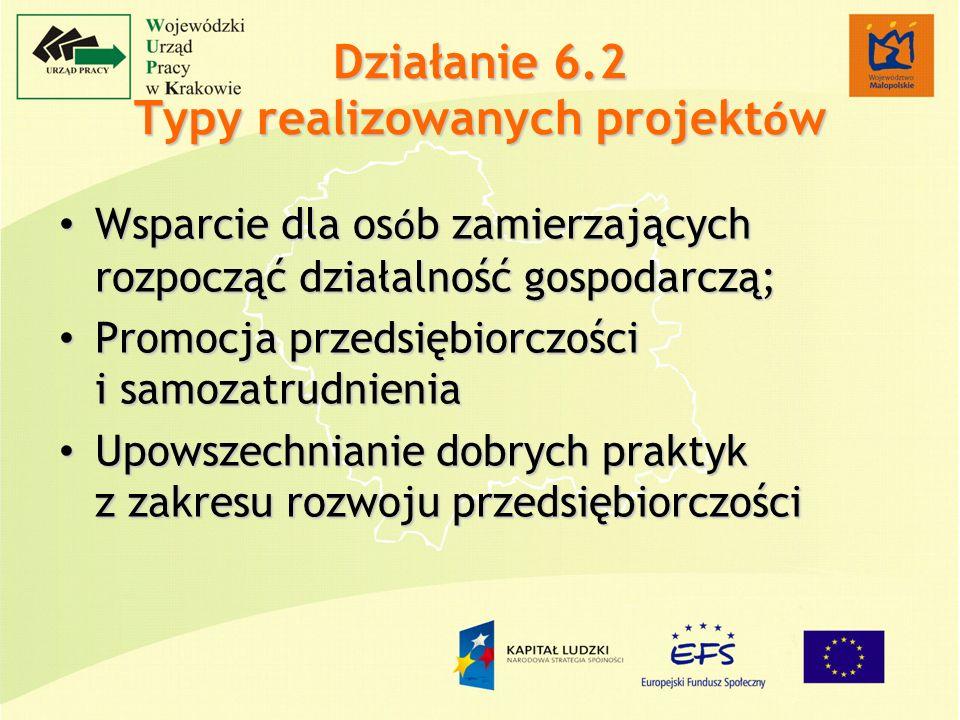 Działanie 6.2 Typy realizowanych projekt ó w Wsparcie dla os ó b zamierzających rozpocząć działalność gospodarczą; Wsparcie dla os ó b zamierzających rozpocząć działalność gospodarczą; Promocja przedsiębiorczości i samozatrudnienia Promocja przedsiębiorczości i samozatrudnienia Upowszechnianie dobrych praktyk z zakresu rozwoju przedsiębiorczości Upowszechnianie dobrych praktyk z zakresu rozwoju przedsiębiorczości