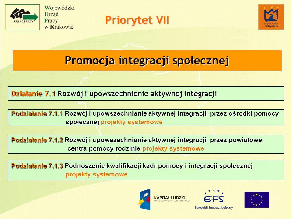 Działanie 7.1 Rozwój i upowszechnienie aktywnej integracji Podziałanie 7.1.1 Rozwój i upowszechnianie aktywnej integracji przez ośrodki pomocy społecznej społecznej projekty systemowe Podziałanie 7.1.2 Rozwój i upowszechnianie aktywnej integracji przez powiatowe centra pomocy rodzinie centra pomocy rodzinie projekty systemowe Priorytet VII Promocja integracji społecznej Podziałanie 7.1.3 Podnoszenie kwalifikacji kadr pomocy i integracji społecznej projekty systemowe