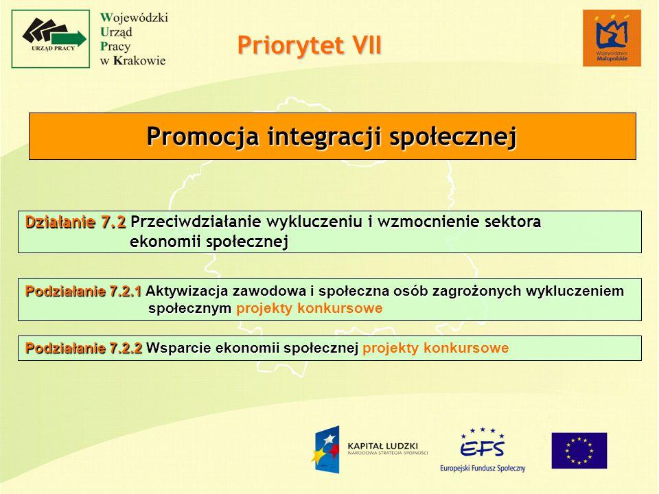 Działanie 7.2 Przeciwdziałanie wykluczeniu i wzmocnienie sektora ekonomii społecznej ekonomii społecznej Priorytet VII Promocja integracji społecznej Podziałanie 7.2.1 Aktywizacja zawodowa i społeczna osób zagrożonych wykluczeniem społecznym Podziałanie 7.2.1 Aktywizacja zawodowa i społeczna osób zagrożonych wykluczeniem społecznym projekty konkursowe Podziałanie 7.2.2 Wsparcie ekonomii społecznej Podziałanie 7.2.2 Wsparcie ekonomii społecznej projekty konkursowe