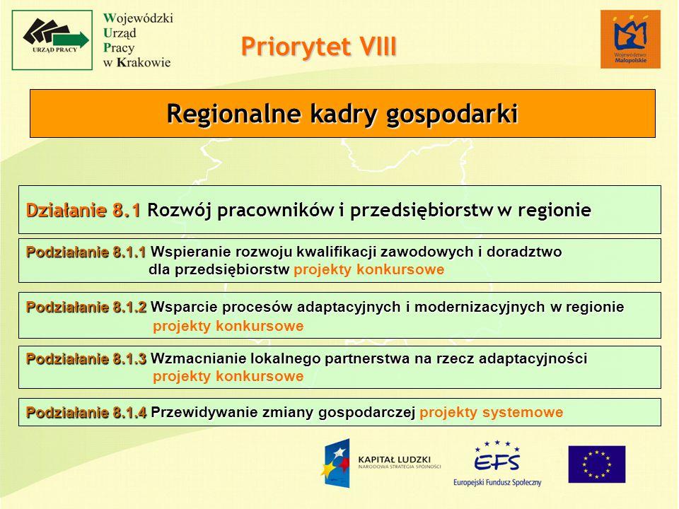 Działanie 8.1 Rozwój pracowników i przedsiębiorstw w regionie Priorytet VIII Regionalne kadry gospodarki Podziałanie 8.1.1 Wspieranie rozwoju kwalifikacji zawodowych i doradztwo dla przedsiębiorstw Podziałanie 8.1.1 Wspieranie rozwoju kwalifikacji zawodowych i doradztwo dla przedsiębiorstw projekty konkursowe Podziałanie 8.1.2 Wsparcie procesów adaptacyjnych i modernizacyjnych w regionie Podziałanie 8.1.2 Wsparcie procesów adaptacyjnych i modernizacyjnych w regionie projekty konkursowe Podziałanie 8.1.3 Wzmacnianie lokalnego partnerstwa na rzecz adaptacyjności projekty konkursowe Podziałanie 8.1.4 Przewidywanie zmiany gospodarczej Podziałanie 8.1.4 Przewidywanie zmiany gospodarczej projekty systemowe