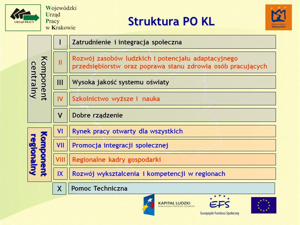 Struktura PO KL Komponent centralny centralny Zatrudnienie i integracja społeczna I Rozwój zasobów ludzkich i potencjału adaptacyjnego przedsiębiorstw oraz poprawa stanu zdrowia osób pracujących II Wysoka jakość systemu oświaty III Dobre rządzenie V Szkolnictwo wyższe i nauka IV Pomoc Techniczna X Komponentregionalny Rynek pracy otwarty dla wszystkichVI Regionalne kadry gospodarkiVIII Rozwój wykształcenia i kompetencji w regionachIX Promocja integracji społecznejVII