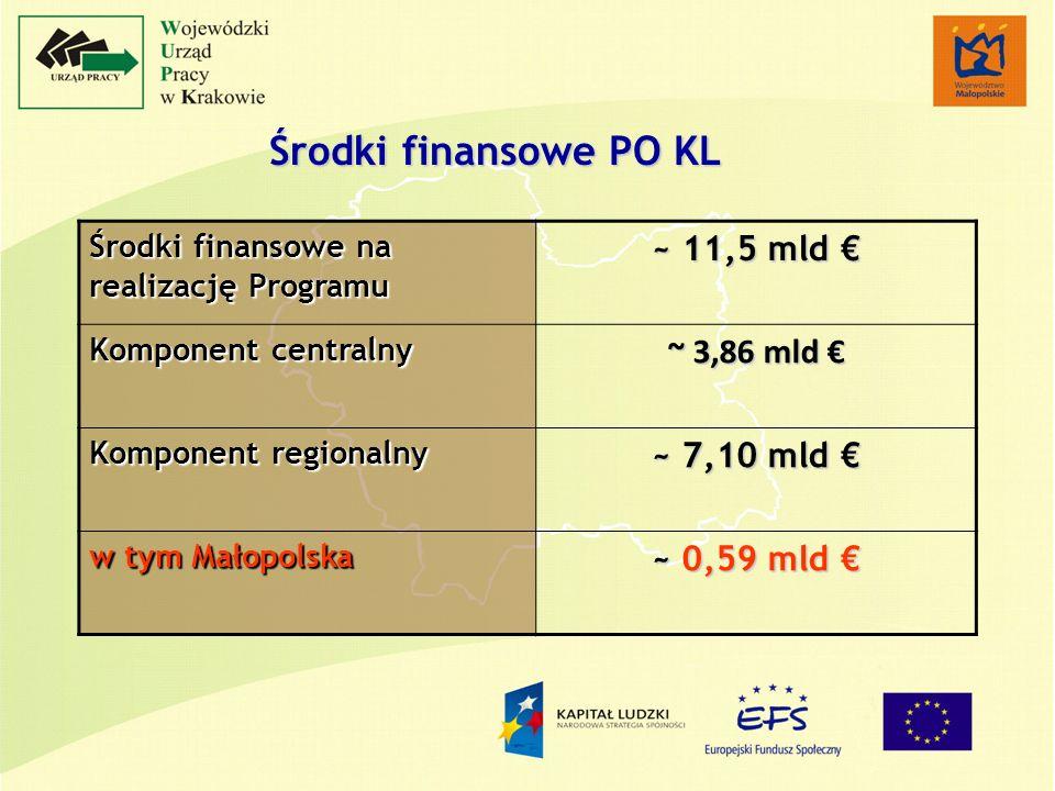 Środki finansowe PO KL Środki finansowe na realizację Programu ~ 11,5 mld ~ 11,5 mld Komponent centralny ~ 3,86 mld ~ 3,86 mld Komponent regionalny ~ 7,10 mld ~ 7,10 mld w tym Małopolska ~ 0,59 mld ~ 0,59 mld