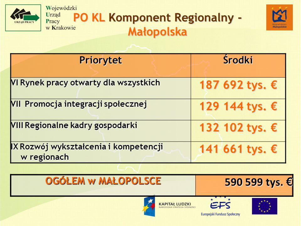 PriorytetŚrodki VI Rynek pracy otwarty dla wszystkich 187 692 tys.