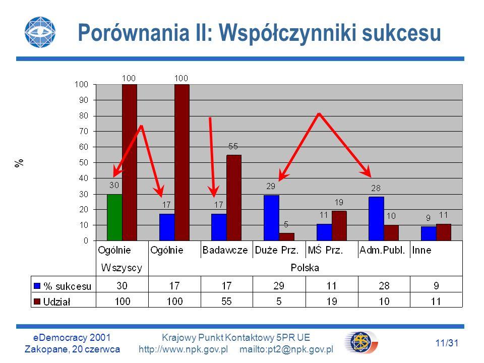 eDemocracy 2001 Zakopane, 20 czerwca 10/31 Krajowy Punkt Kontaktowy 5PR UE http://www.npk.gov.pl mailto:pt2@npk.gov.pl Porównania I: Instytucje (złożone wnioski) max OK
