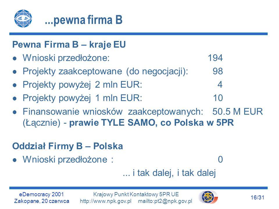 eDemocracy 2001 Zakopane, 20 czerwca 15/31 Krajowy Punkt Kontaktowy 5PR UE http://www.npk.gov.pl mailto:pt2@npk.gov.pl Jeszcze o przedsiębiorstwach...pewna firma Pewna Firma A – kraje EU (nie reklamuję konkretnych firm) l Wnioski przedłożone: 163 l Projekty zaakceptowane (do negocjacji): 90 l Projekty powyżej 2 mln EUR: 4 l Projekty powyżej 1 mln EUR: 23 l Finansowanie wniosków zaakceptowanych: 52 M EUR (Łącznie) - TYLE SAMO, co Polska w 5PR Oddział Firmy A – Polska l Wnioski przedłożone : 2 l Projekty zaakceptowane (do negocjacji): 0