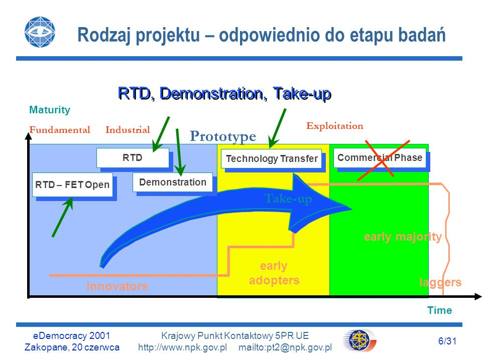 eDemocracy 2001 Zakopane, 20 czerwca 5/31 Krajowy Punkt Kontaktowy 5PR UE http://www.npk.gov.pl mailto:pt2@npk.gov.pl Information Society Technologies – IST Wizja: Nasze otoczenie to interfejs do świata zintegrowanych usług informacyjnych l Zbliżanie się do tej wizji poprzez realizację projektów różnego rodzaju l Praktyczne ukierunkowanie - na użytkowników l Nowatorstwo na najwyższym poziomie l Przyjazność dla użytkownika l Poprawa jakości życia i pracy, nowe rodzaje działalności l Europejski wymiar zagadnień; konsorcja europejskie l Współfinansowanie przez Unię Europejską i partnerów