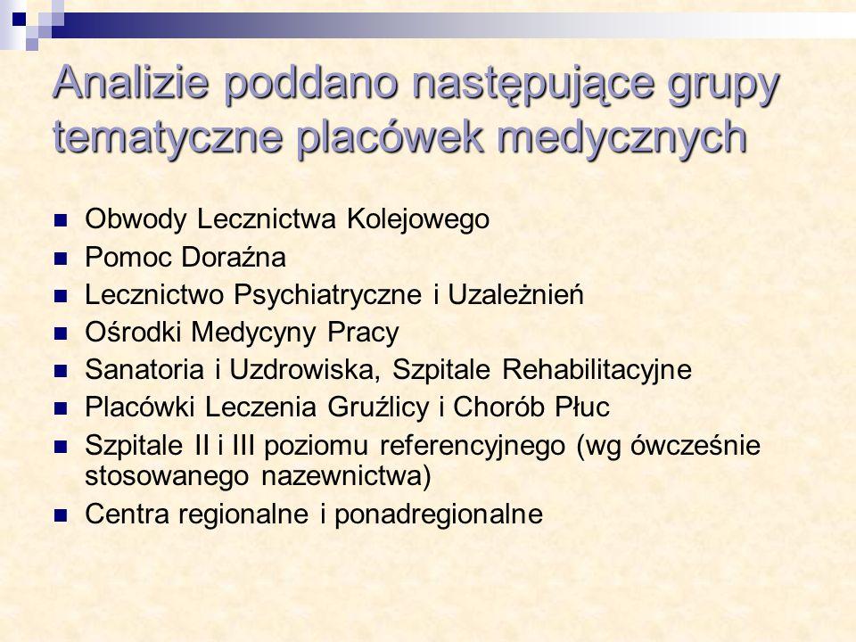 Analizie poddano następujące grupy tematyczne placówek medycznych Obwody Lecznictwa Kolejowego Pomoc Doraźna Lecznictwo Psychiatryczne i Uzależnień Oś