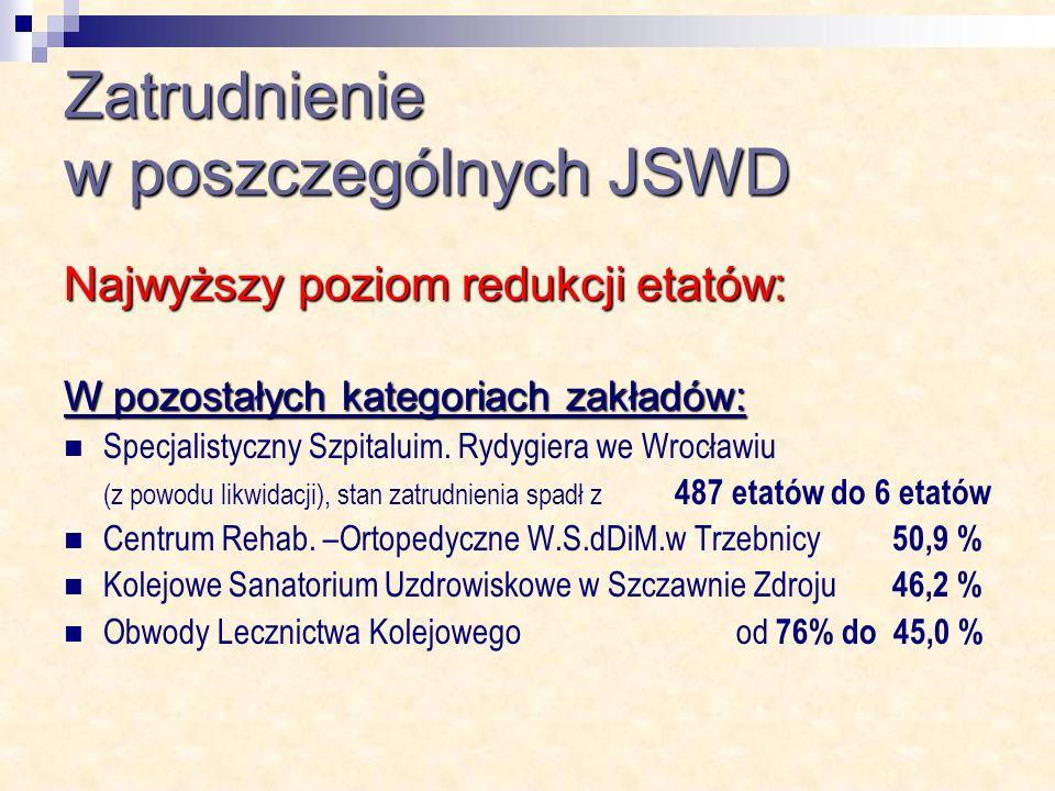 Zatrudnienie w poszczególnych JSWD Najwyższy poziom redukcji etatów: W pozostałych kategoriach zakładów: Specjalistyczny Szpitaluim.