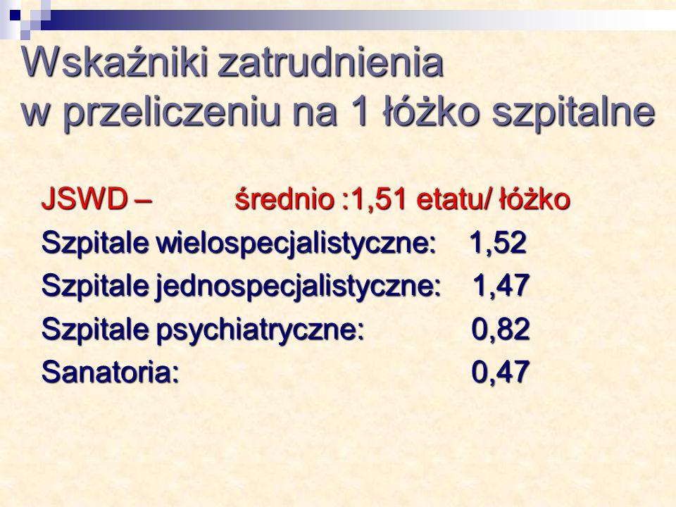 Wskaźniki zatrudnienia w przeliczeniu na 1 łóżko szpitalne JSWD – średnio :1,51 etatu/ łóżko Szpitale wielospecjalistyczne: 1,52 Szpitale jednospecjalistyczne: 1,47 Szpitale psychiatryczne: 0,82 Sanatoria: 0,47