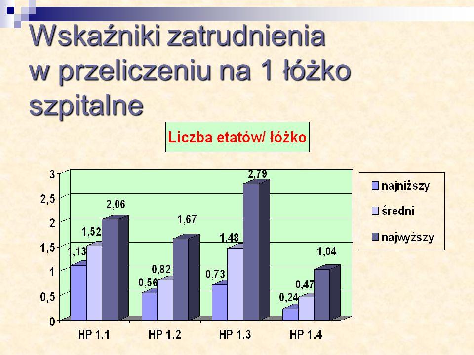 Wskaźniki zatrudnienia w przeliczeniu na 1 łóżko szpitalne