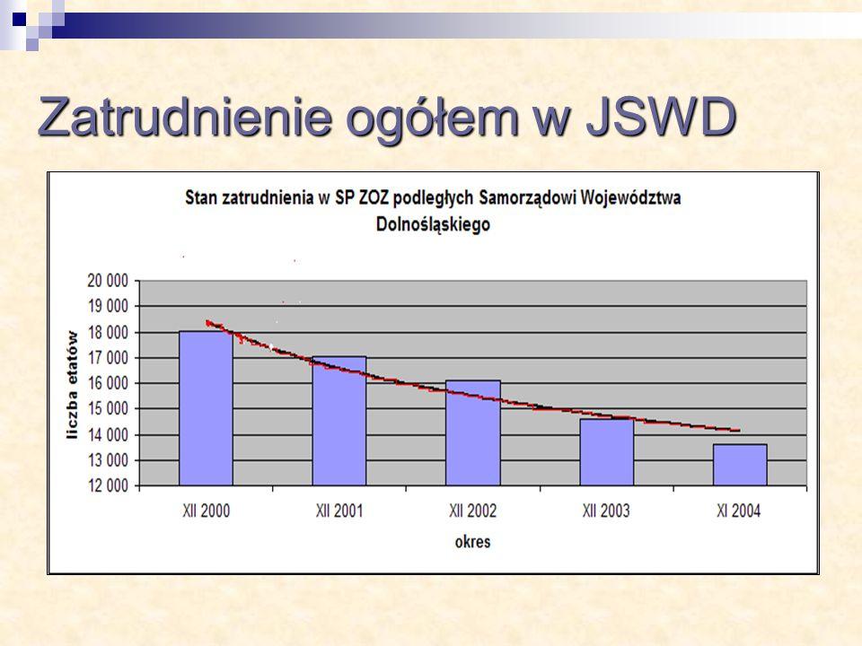 Zatrudnienie ogółem w JSWD