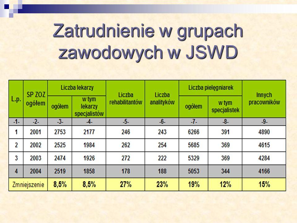 Zatrudnienie w grupach zawodowych w JSWD