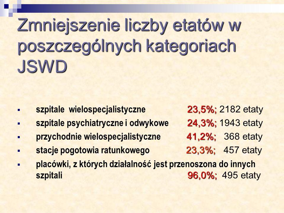 Zmniejszenie liczby etatów w poszczególnych kategoriach JSWD 23,5%; szpitale wielospecjalistyczne 23,5%; 2182 etaty 24,3%; szpitale psychiatryczne i odwykowe 24,3%; 1943 etaty 41,2%; przychodnie wielospecjalistyczne 41,2%; 368 etaty 23,3%; stacje pogotowia ratunkowego 23,3%; 457 etaty 96,0%; placówki, z których działalność jest przenoszona do innych szpitali 96,0%; 495 etaty