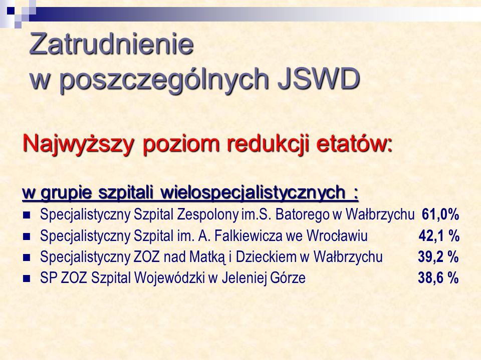 Zatrudnienie w poszczególnych JSWD Najwyższy poziom redukcji etatów: w grupie szpitali wielospecjalistycznych : Specjalistyczny Szpital Zespolony im.S.