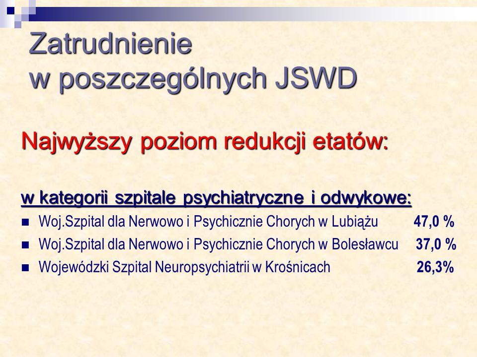 Zatrudnienie w poszczególnych JSWD Najwyższy poziom redukcji etatów: w kategorii szpitale psychiatryczne i odwykowe: Woj.Szpital dla Nerwowo i Psychicznie Chorych w Lubiążu 47,0 % Woj.Szpital dla Nerwowo i Psychicznie Chorych w Bolesławcu 37,0 % Wojewódzki Szpital Neuropsychiatrii w Krośnicach 26,3%