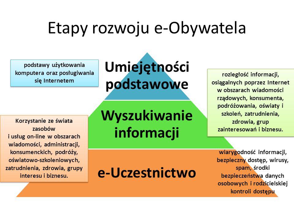 Etapy rozwoju e-Obywatela Umiejętności podstawowe Wyszukiwanie informacji e-Uczestnictwo rozległość informacji, osiągalnych poprzez Internet w obszara