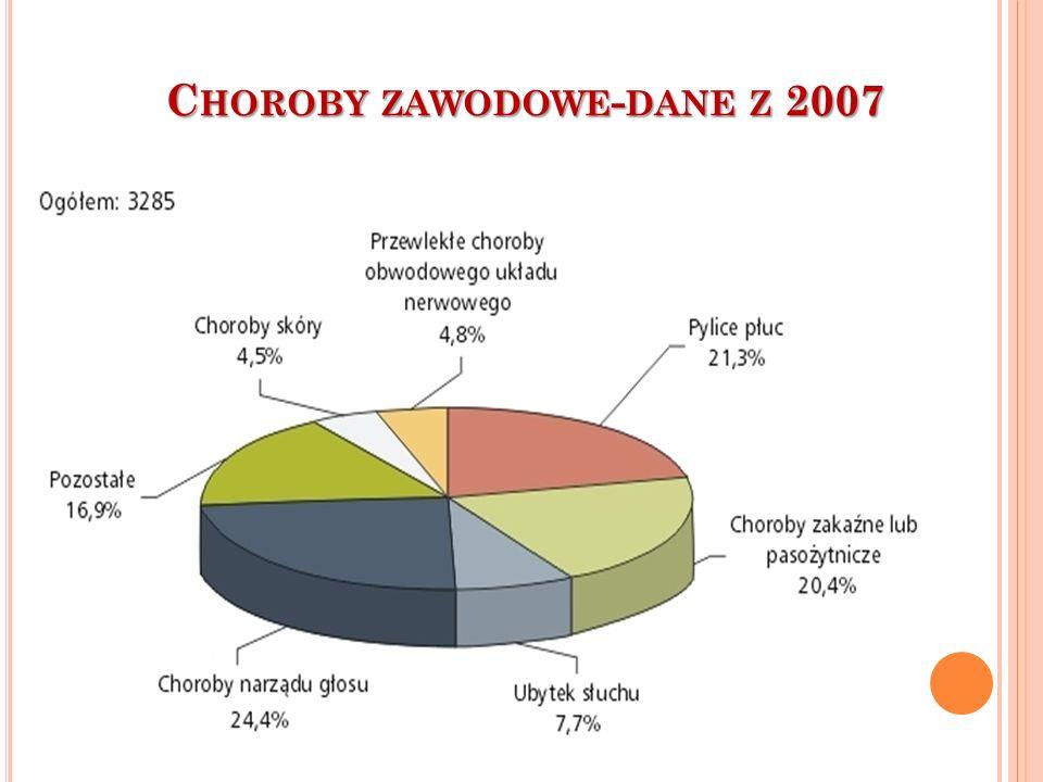 C HOROBY ZAWODOWE - DANE Z 2007