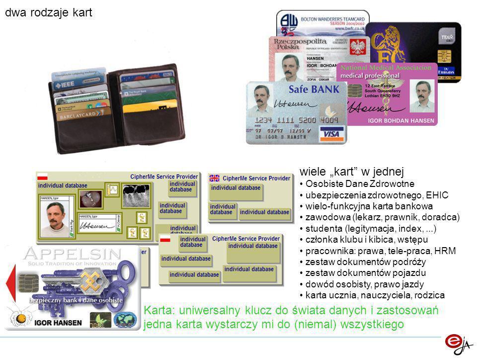 dwa rodzaje kart Karta: uniwersalny klucz do świata danych i zastosowań jedna karta wystarczy mi do (niemal) wszystkiego wiele kart w jednej Osobiste Dane Zdrowotne ubezpieczenia zdrowotnego, EHIC wielo-funkcyjna karta bankowa zawodowa (lekarz, prawnik, doradca) studenta (legitymacja, index,...) członka klubu i kibica, wstępu pracownika: prawa, tele-praca, HRM zestaw dokumentów podróży zestaw dokumentów pojazdu dowód osobisty, prawo jazdy karta ucznia, nauczyciela, rodzica