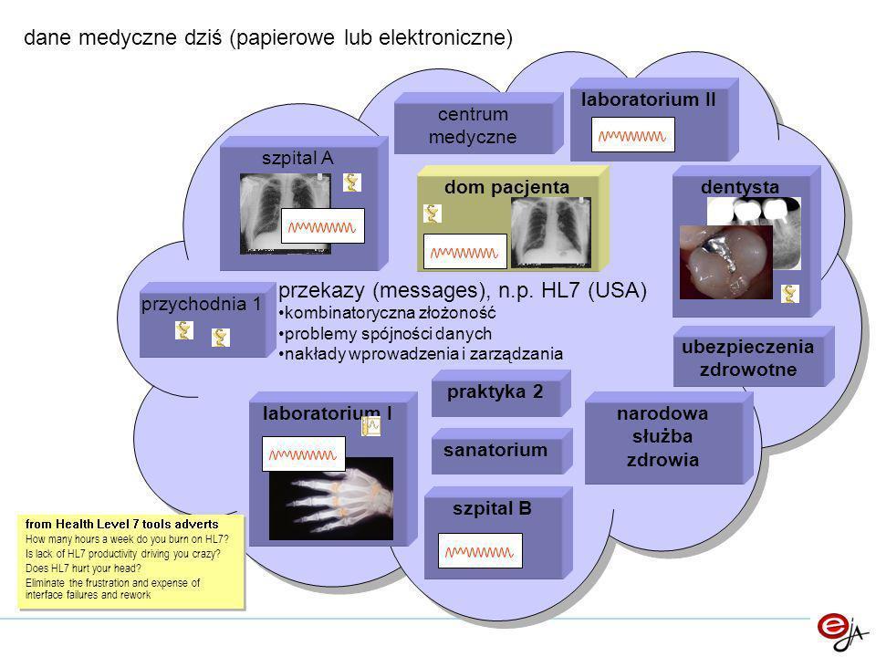 korzyści – dostawcy usług obniżenie nakładów na przechowywanie i adminstrację danych pacjenta; łatwy, bezpieczny dostęp do danych z dowolnej liczby placówek; zerowy koszt ruchu pacjenta łatwe rozliczenia z pacjentem; automatyzacja rozliczeń z instytucjami finansującymi leczenie; usunięcie nakładów na zgodność z wymogami legalnymi; możliwość szeroko zakrojonej współpracy z innymi firmami; skalowalność minimalizuje ryzyko inwestycyjne; nowoczesna infrastruktura obsługi pacjenta;