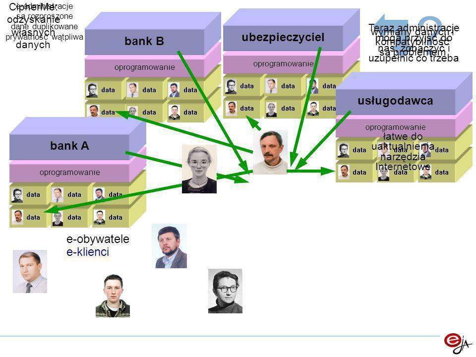 zaufane centrum przechowywania danych zaufane cntrum przechowywania danych data bank B ubezpieczyciel oprogramowanie usługodawca data bank A data administracje usługi trzymaj swoje mocno zaszyfrowane dane w wybranym, zaufanym miejscu używaj kryptograficznego tokenu do dostępu uprawniaj inne tokeny do wybranych obiektów e-obywatele e-klienci e-kierowcy e-kibice