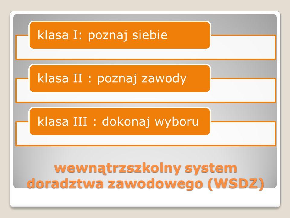 wewnątrzszkolny system doradztwa zawodowego (WSDZ) klasa I: poznaj siebieklasa II : poznaj zawodyklasa III : dokonaj wyboru