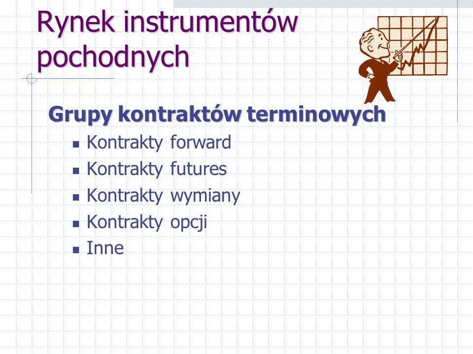 Rynek instrumentów pochodnych Grupy kontraktów terminowych Kontrakty forward Kontrakty futures Kontrakty wymiany Kontrakty opcji Inne