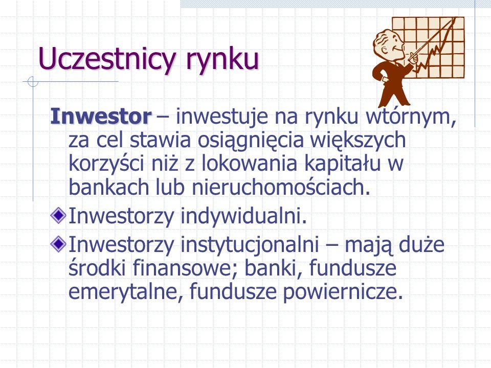 Uczestnicy rynku Inwestor Inwestor – inwestuje na rynku wtórnym, za cel stawia osiągnięcia większych korzyści niż z lokowania kapitału w bankach lub n