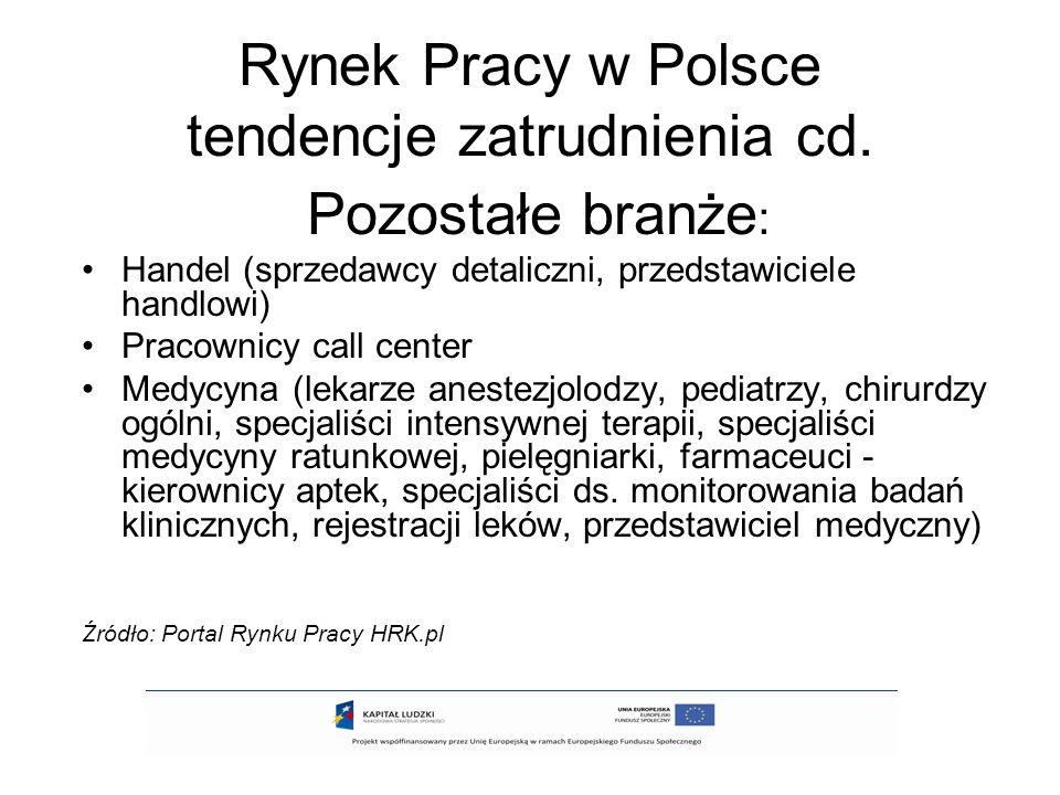 Rynek Pracy w Polsce tendencje zatrudnienia cd. Pozostałe branże : Handel (sprzedawcy detaliczni, przedstawiciele handlowi) Pracownicy call center Med