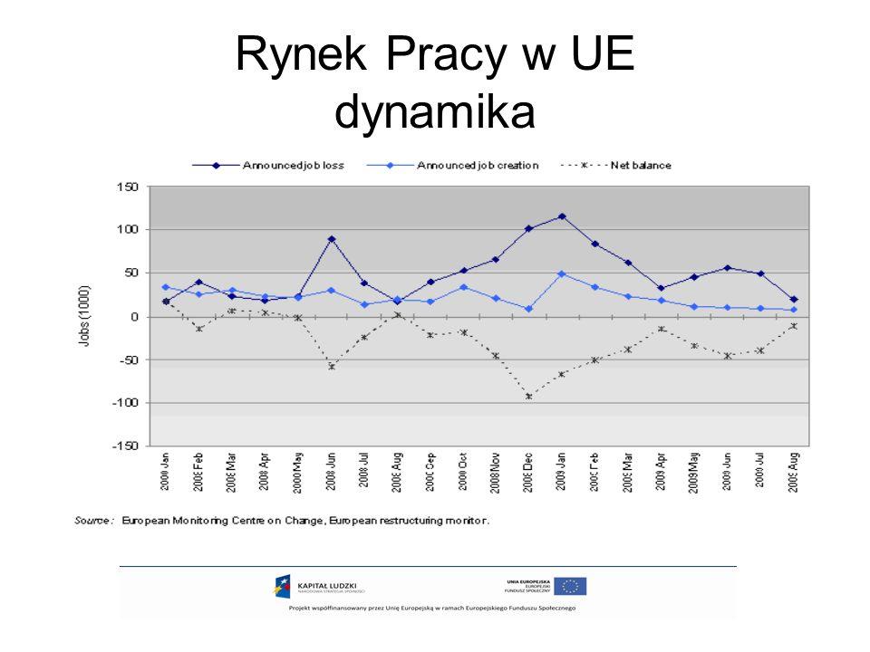 Rynek Pracy w UE dynamika
