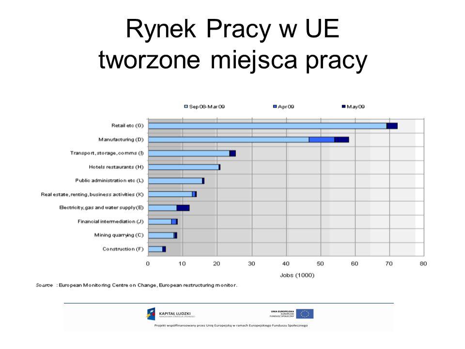 Rynek pracy w Polsce