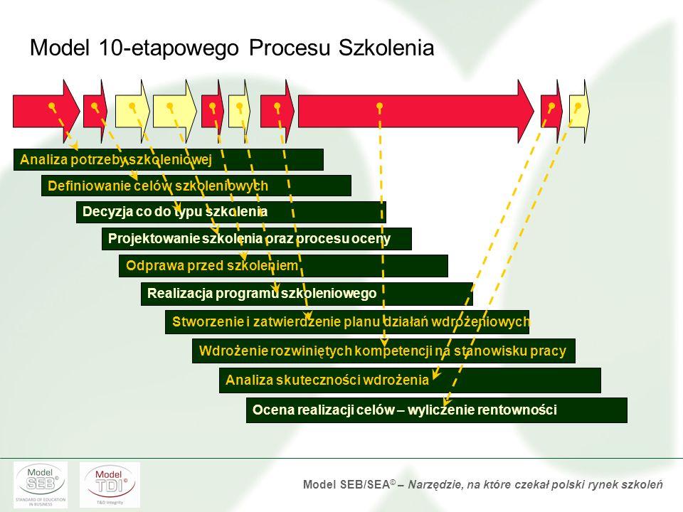 Model SEB/SEA © – Narzędzie, na które czekał polski rynek szkoleń Model 10-etapowego Procesu Szkolenia 1. Analiza potrzeby szkoleniowej 2. Zdefiniowan