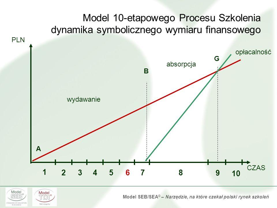 Model SEB/SEA © – Narzędzie, na które czekał polski rynek szkoleń Odprawa przed szkoleniem Analiza potrzeby szkoleniowej Definiowanie celów szkoleniow