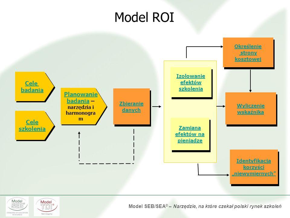 Model SEB/SEA © – Narzędzie, na które czekał polski rynek szkoleń proces opisany krok po kroku łączenie metod oceny konserwatyzm - nie mniej, niż... W