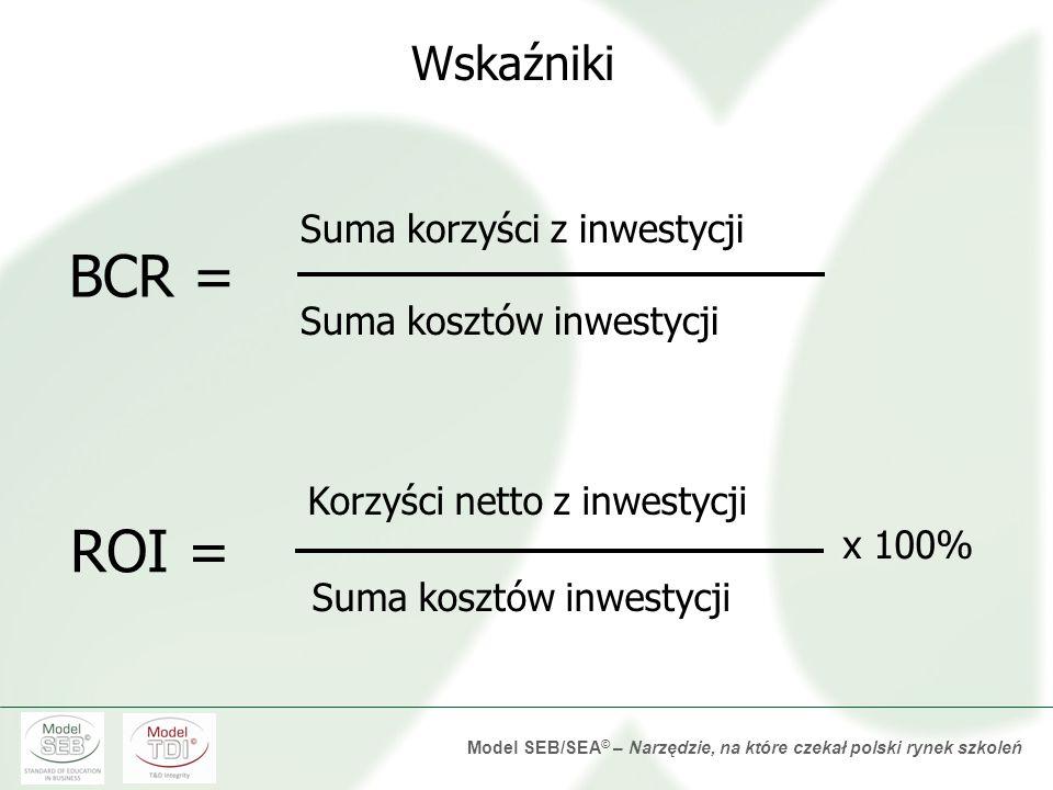 Model SEB/SEA © – Narzędzie, na które czekał polski rynek szkoleń Cele badania Cele badania Planowanie badaniaPlanowanie badania – narzędzia i harmono